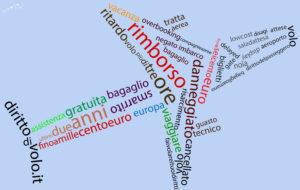 Grafica per social network per Dirittodivolo.it